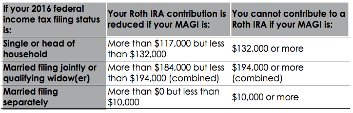 single roth ira income limits 2015 Garbsen